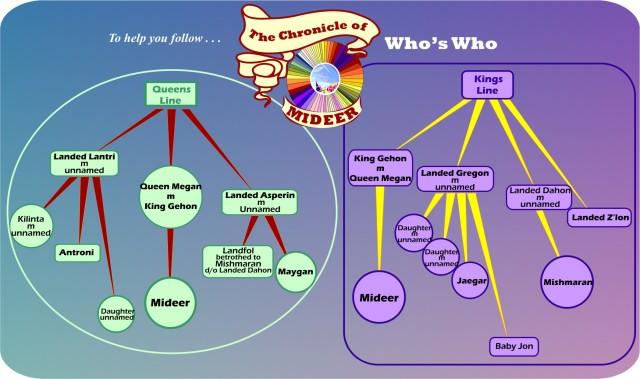 CM Whos Who