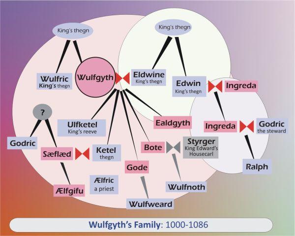 Wulfgyths_Family