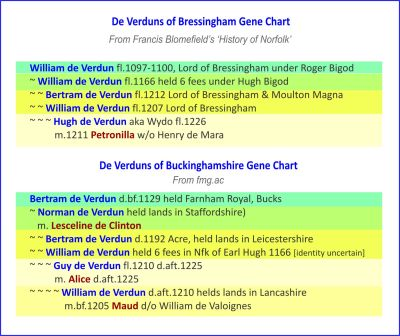 Bucks_and_Bressingham_Verdun_Gene_Charts