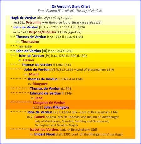 Verdons_Gene_Chart_1
